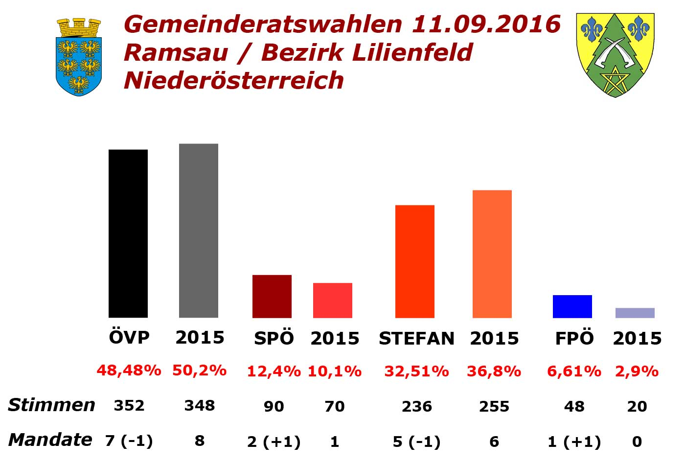 gemeinderatswahlen-ramsau-2016