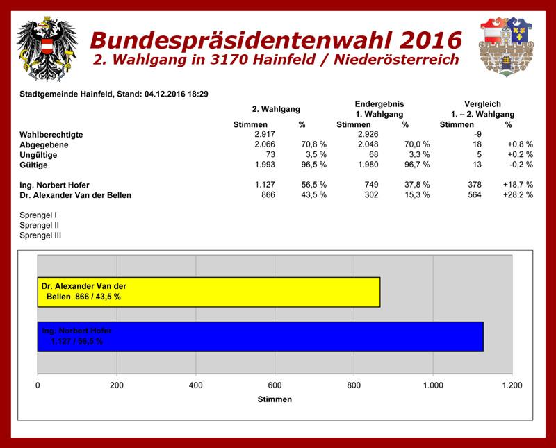 2016-12-04-18-29-bundespraesidentenwahl-2ter-wahlgang-wiederholung-spoe